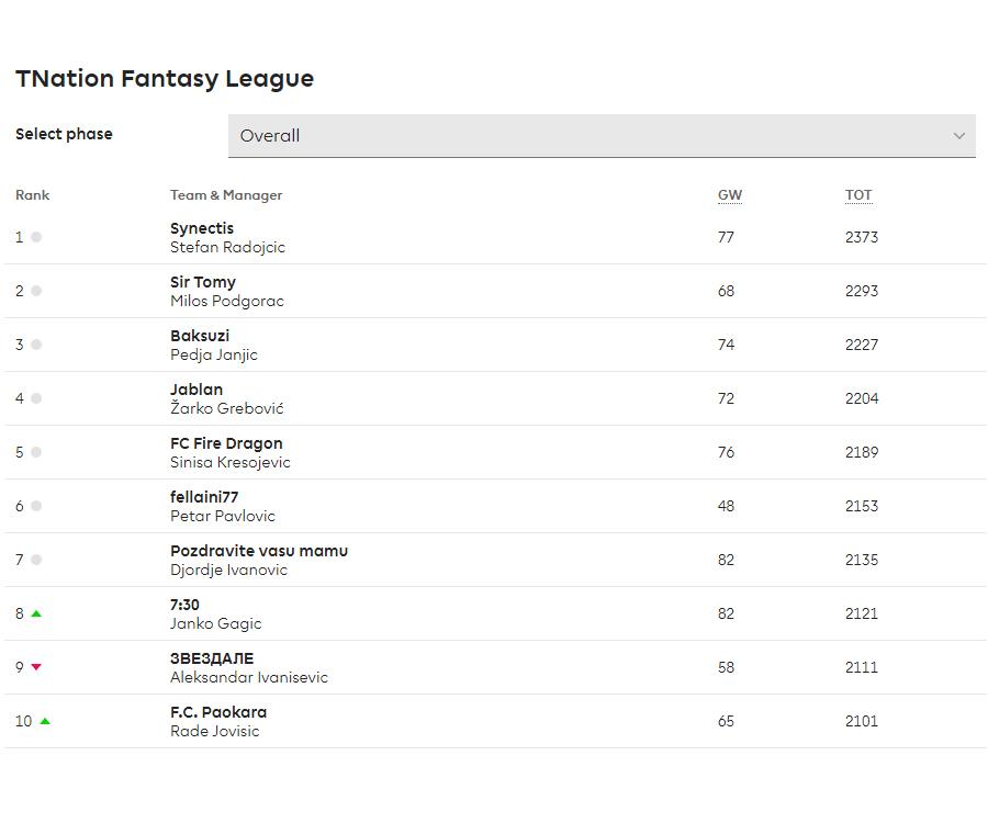 TNation fantasy liga