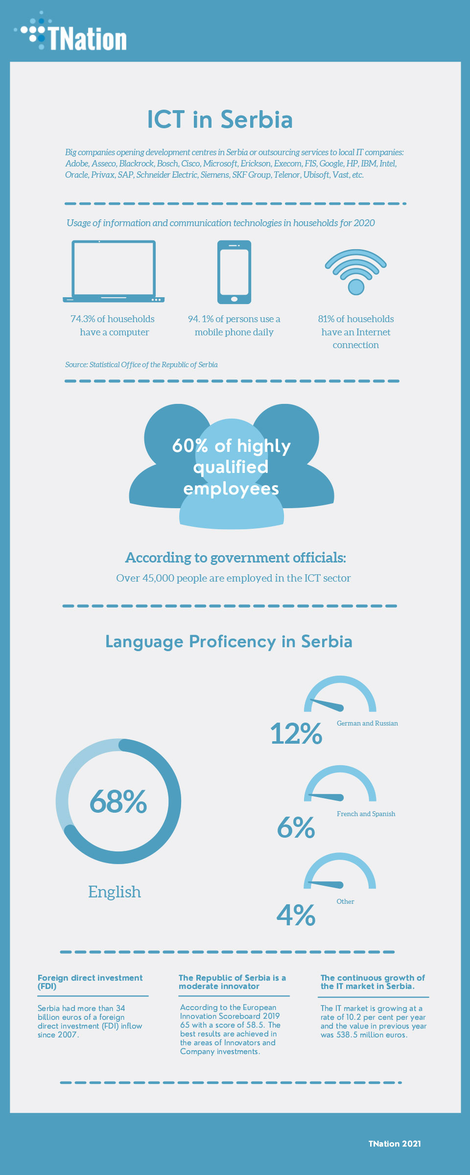 ICT sector Serbia, outsourcing services TNation,Serbia - infographic