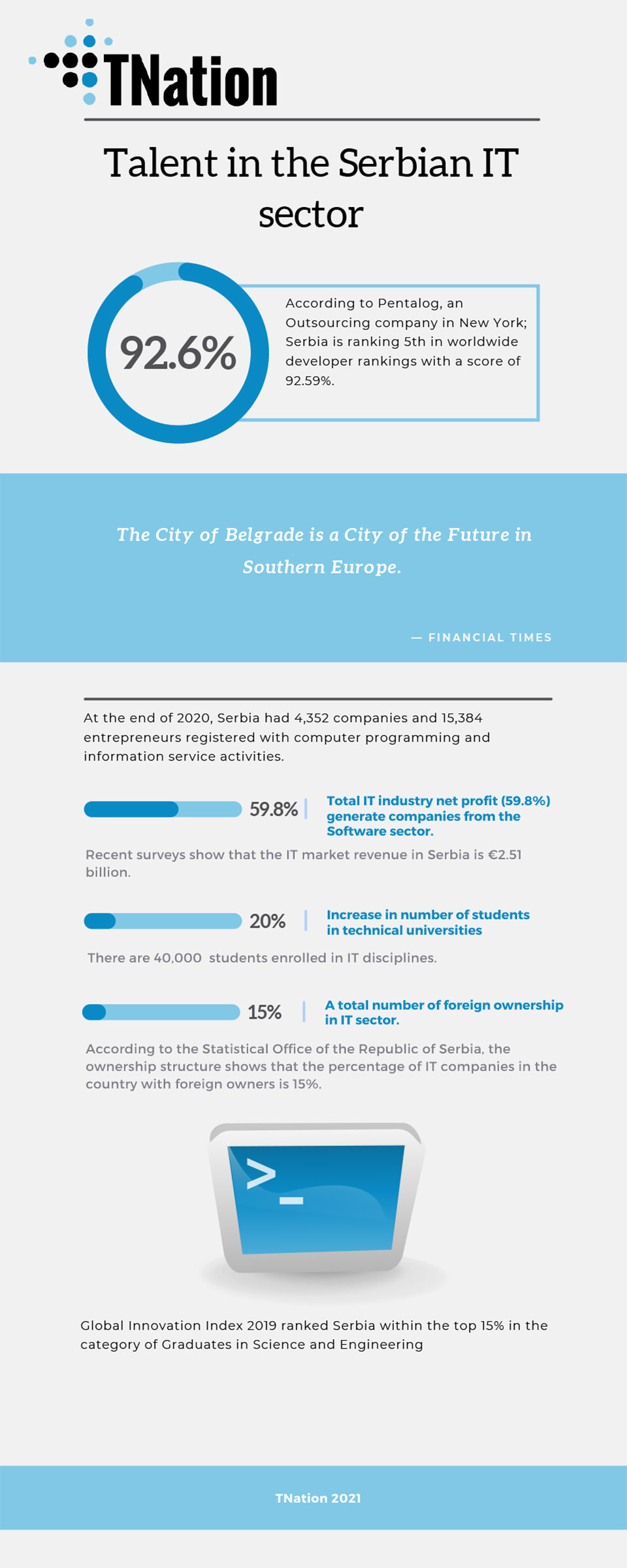 TNation-Infographic-IT-talent-in-Serbia-outsourcing software