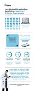 healthcare-software-development-infographic
