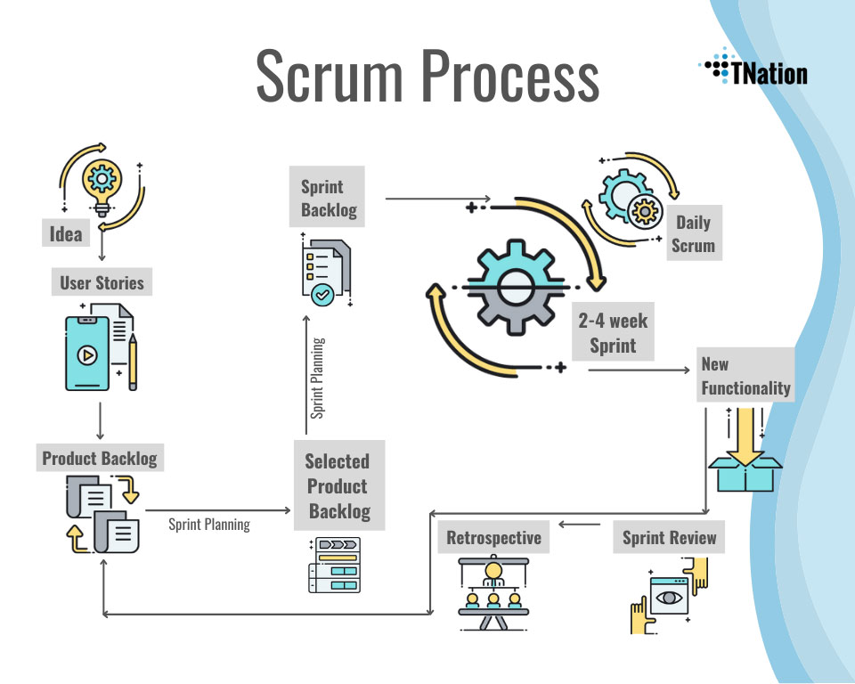 Scrum Process TNation